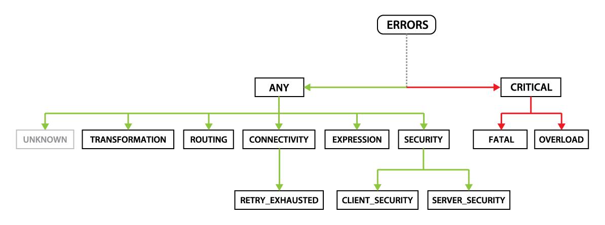 Error hierarchy diagram